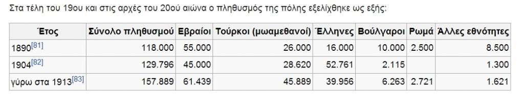 O πληθυσμός της Θεσσαλονίκης