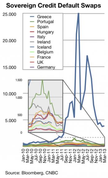 Πορεία των CDS, Ευρωπαϊκών κρατών