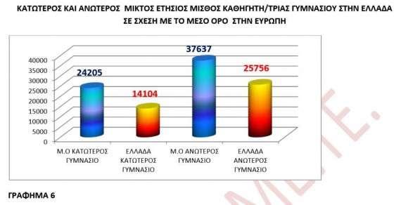 Έρευνα για τους μισθούς των εκπαιδευτικών στην Ελλάδα και την Ευρωπαική Ένωση
