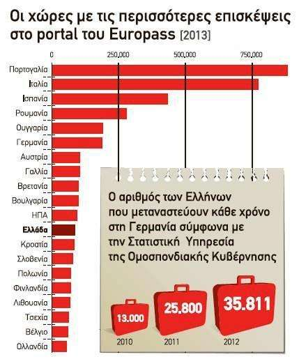 Με την ανεργία περίπου στο 30% και την εργασία να υποβαθμίζεται συνεχώς ως περιεχόμενο, τα τελευταία χρόνια καταγράφεται ένας αριθμός 300.000 Ελλήνων, στην πλειονότητά τους ειδικευμένοι επιστήμονες, που έχουν συμπληρώσει βιογραφικά για να μεταναστεύσουν με βασικό προορισμό τη Γερμανία.