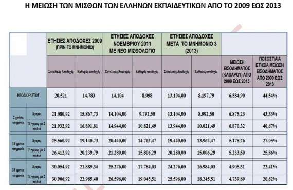 Πόσα παίρνεις, δάσκαλε; Έρευνα για τους μισθούς των εκπαιδευτικών στην Ελλάδα και την Ευρωπαϊκή Ένωση