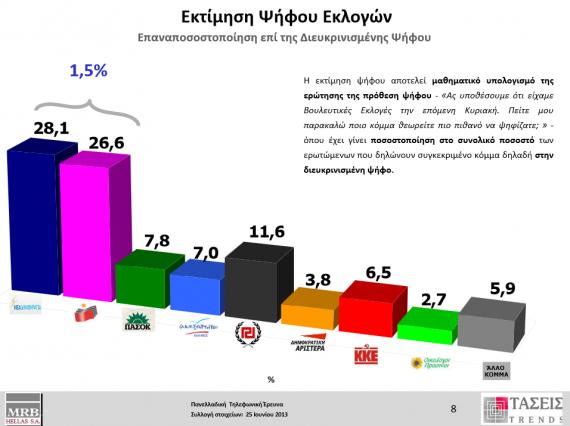 Εξαμηνιαίες τάσεις της ΜRB. Έρευνα που έγινε μετά τη δημιουργία της νέας κυβέρνησης συνεργασίας ΝΔ & ΠΑΣΟΚ για λογαριασμό του Real.gr