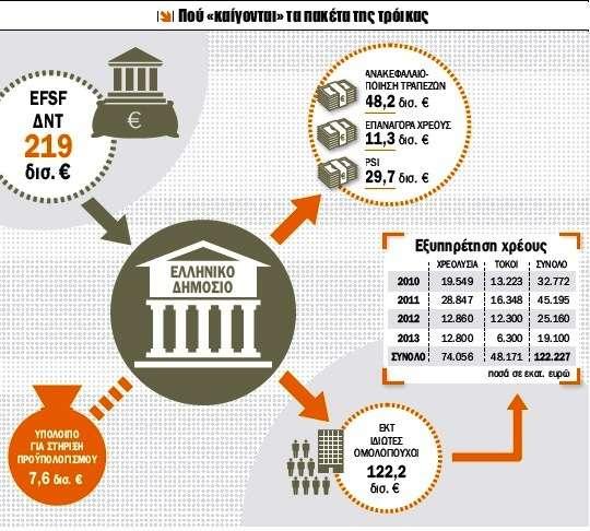 Εικόνα πρώτη: Από το 2010 μέχρι και το τέλος του 2013, περίπου τέσσερα χρόνια, οι δανειστές, δηλαδή οι υπόλοιπες χώρες της Ε.Ε., το EFSF και το ΔΝΤ θα έχουν δώσει περί τα 219 δισ. ευρώ. Πηγή:www.capital.gr