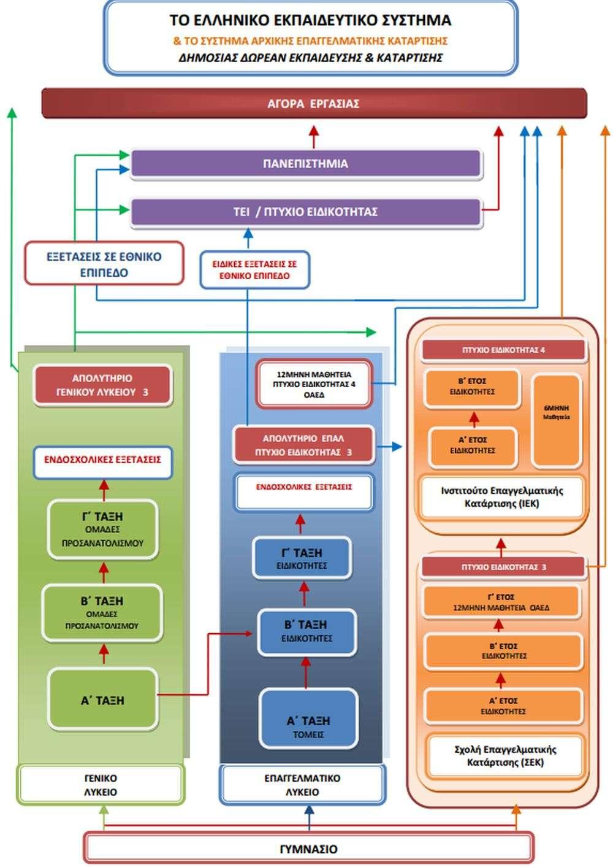 Υπουργείο Παιδείας: Το Νομοσχέδιο για το Γενικό και Επαγγελματικό Λύκειο
