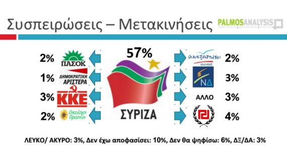 Πανελλαδική δημοσκόπηση της Palmos Analysis για το tvxs.gr