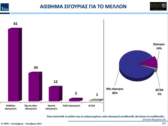 Έρευνα για τις πολιτικές εξελίξεις - Σεπτέμβριος/Οκτώβριος 2013