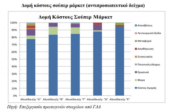 Πίνακας από την έρευνα της Επιτροπής Ανταγωνισμού για τις τιμές των αγροτικών προϊόντων