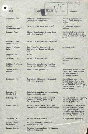 Μια σελίδα από τη λίστα του Orwell