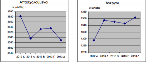 Στους 1.363.137 έφτασαν οι άνεργοι στην Ελλάδα, στο 57% η ανεργία στους νέους ηλικίας 15-24 ετών σύμφωνα με την ΕΛΣΤΑΤ.