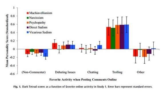 Στον πίνακα φαίνεται η αντιστοιχία των διαφορετικών απαντήσεων για τις προτιμήσεις αναφορικά με τον online σχολιασμό με τις απαντήσεις σε ερωτήσεις που «εντοπίζουν» τα χαρακτηριστικά της «Σκοτεινής Τετράδας»