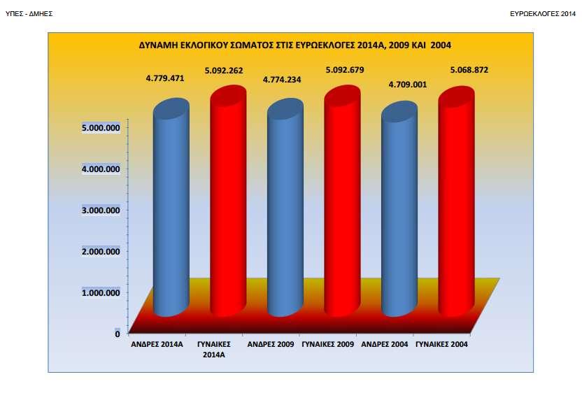Εκλογές 2014. Πηγή: Υπουργείο Εσωτερικών