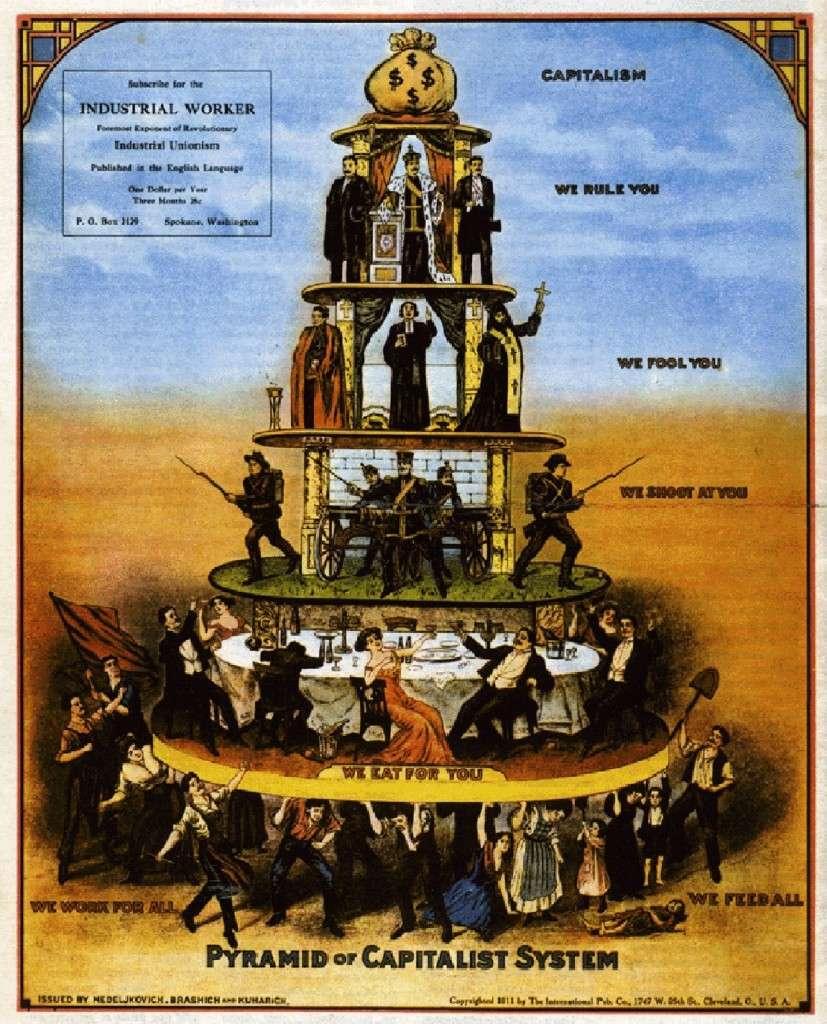 Η πυραμίδα του καπιταλιστικού συστήματος