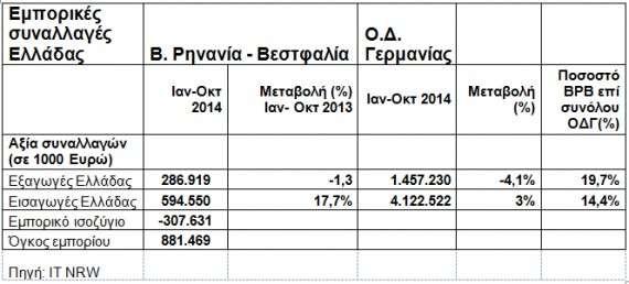 Οι ελληνικές εισαγωγές από τη ΒΡΒ παρουσίασαν αύξηση κατά 17,7%  και ανήλθαν σε 594,5 εκ. €.