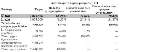 Αποτελέσματα δημοψηφίσματος του 1974