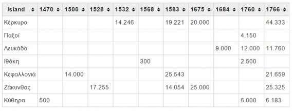 O πληθυσμός των Επτανήσων κατά την Ενετική περίοδο