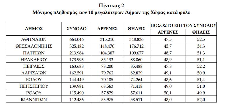 Απογραφή 2011. Πηγή: Εθνιή Στατιστική Υπηρεσία Ελλάδος