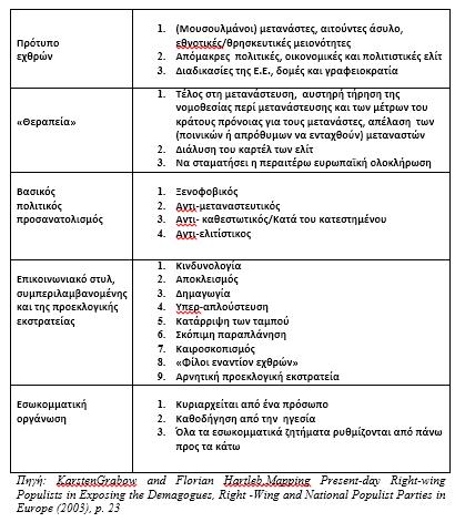 Τα κύρια χαρακτηριστικά της δεξιάς πτέρυγας και των εθνικών λαϊκίστικων κομμάτων