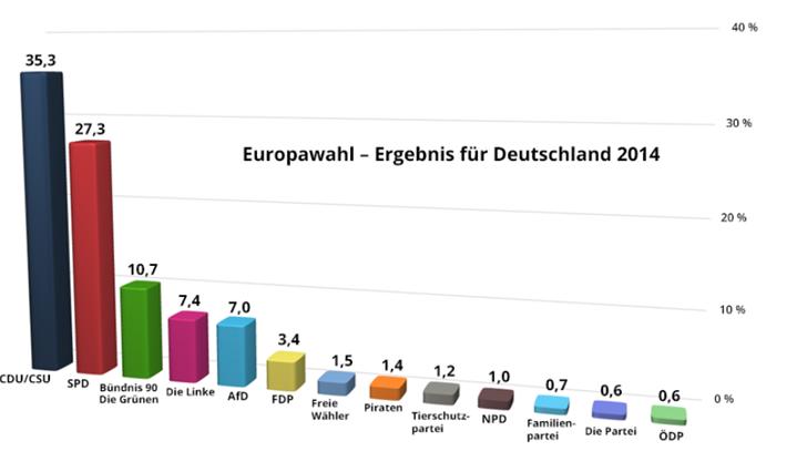 Αποτελέσματα ευρωεκλογών 2014 ανά εθνικό κόμμα