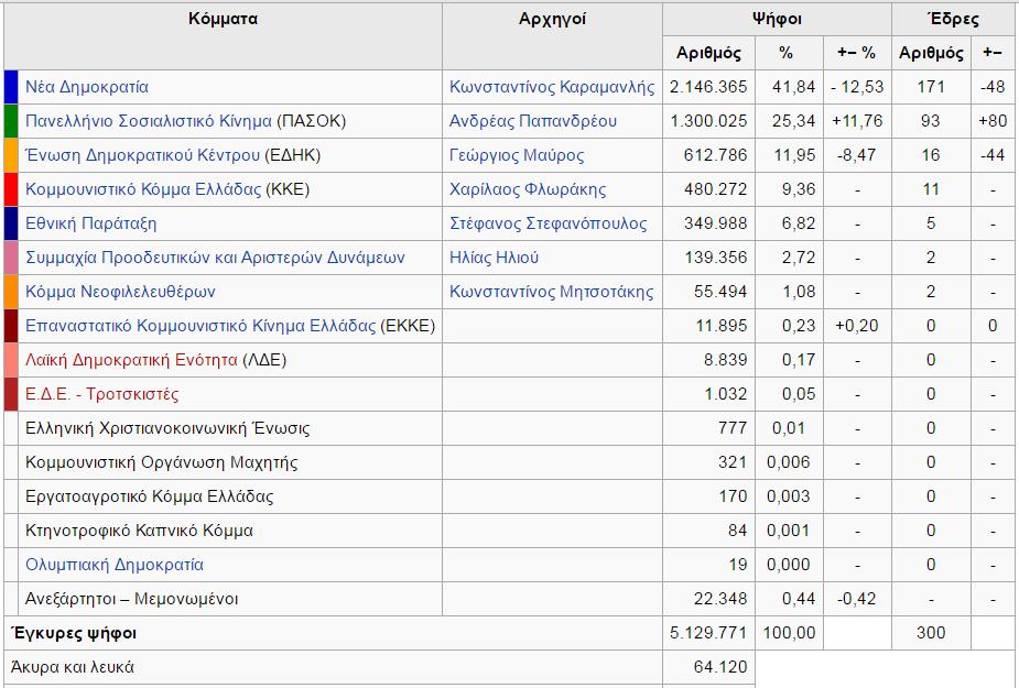 Ελληνικές βουλευτικές εκλογές 1977
