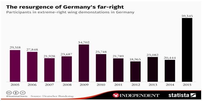 Συμμετοχή Γερμανών σε ακροδεξιές συγκεντρώσεις