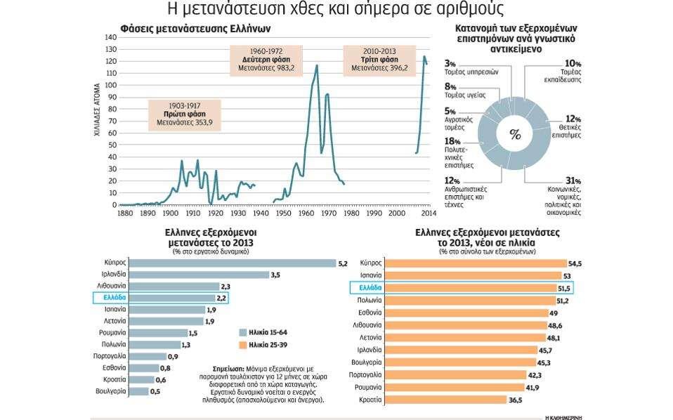 Η Ελλάδα κατέχει την τέταρτη θέση στην Ε.Ε. στη μαζικότητα της μεταναστευτικής εκροής και στην αναλογία της στο εργατικό δυναμικό της χώρας