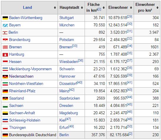 Από τα δεκαέξι ομόσπονδα κράτη, τα τρία αποτελούν κράτη-πόλεις. Αυτά είναι: η πρωτεύουσα Βερολίνο, η δεύτερη μεγαλύτερη πόλη και κύριο λιμάνι της χώρας Αμβούργο, καθώς και η Βρέμη.