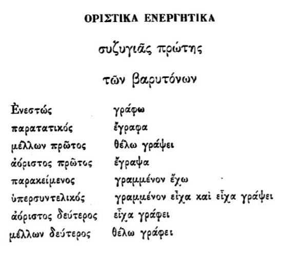 Κλίση των ρημάτων. Νικόλαος Σοφιανός - Γραμματική της κοινής των Ελλήνων γλώσσης