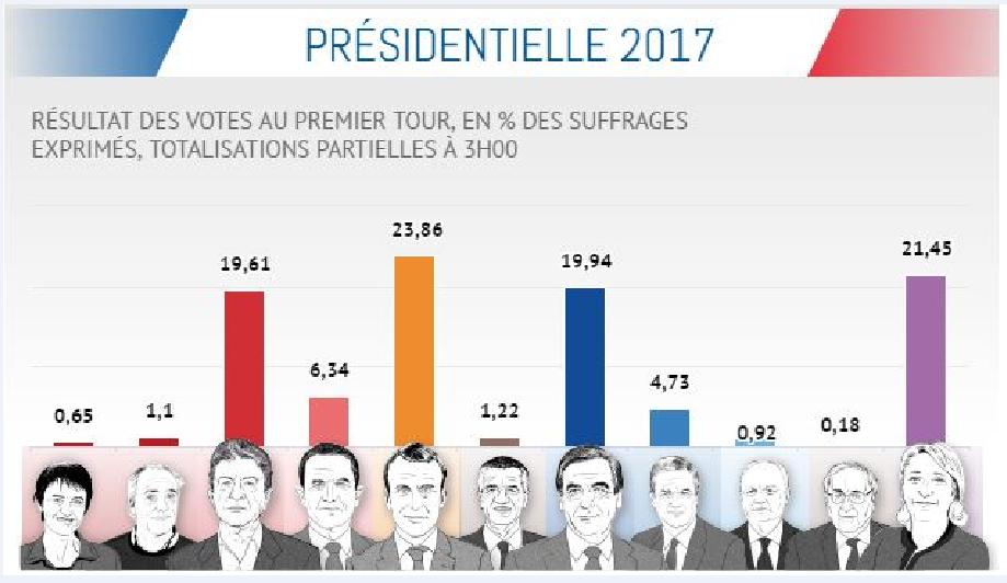 Γαλλικές προεδρικές εκλογές 2017