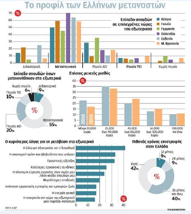 Ολοένα και περισσότεροι 40άρηδες επιστήμονες, παντρεμένοι με παιδιά, βλέπουν τη μετανάστευση από την Ελλάδα ως μονόδρομο επιβίωσης.