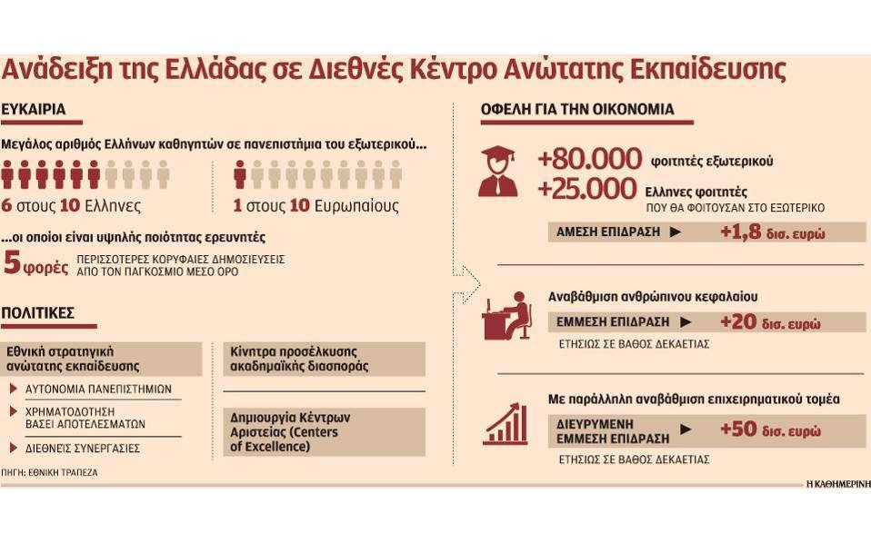 Κέρδη 50 δισ. ευρώ, αν η Ελλάδα γίνει διεθνές κέντρο ανώτατης εκπαίδευσης