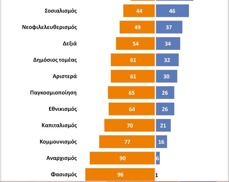 Άνοδος του συντηρητισμού: Πολιτικές ιδεολογίες στην Ελλάδα μετά το Μνημόνιο
