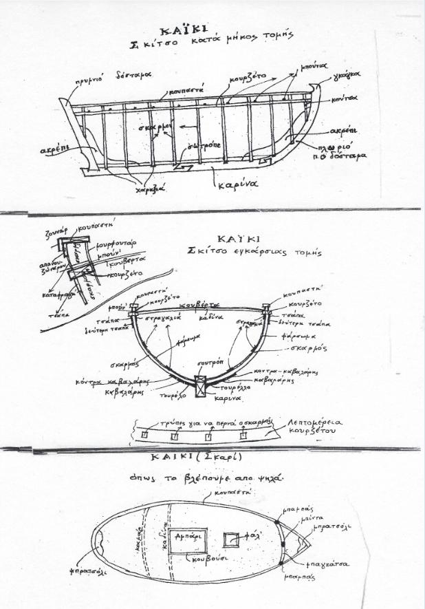 """Τα μέρη του ξύλινου σκαριού. Από το βιβλίο του Γ. Γιαννουλέλλη """"Τα Καΐκια"""", Αθήνα 1994."""
