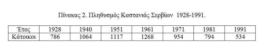 Καστανιά Σερβίων