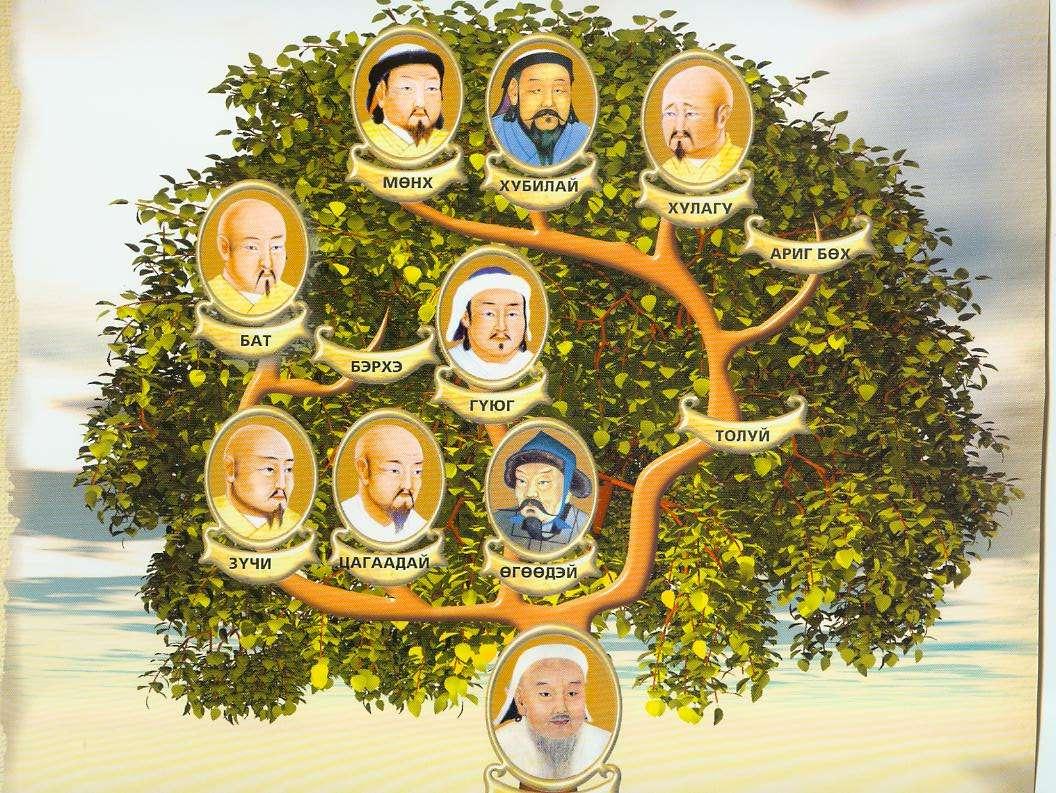 Ο Τζένγκις Χαν (κάτω) και οι απόγονοί του