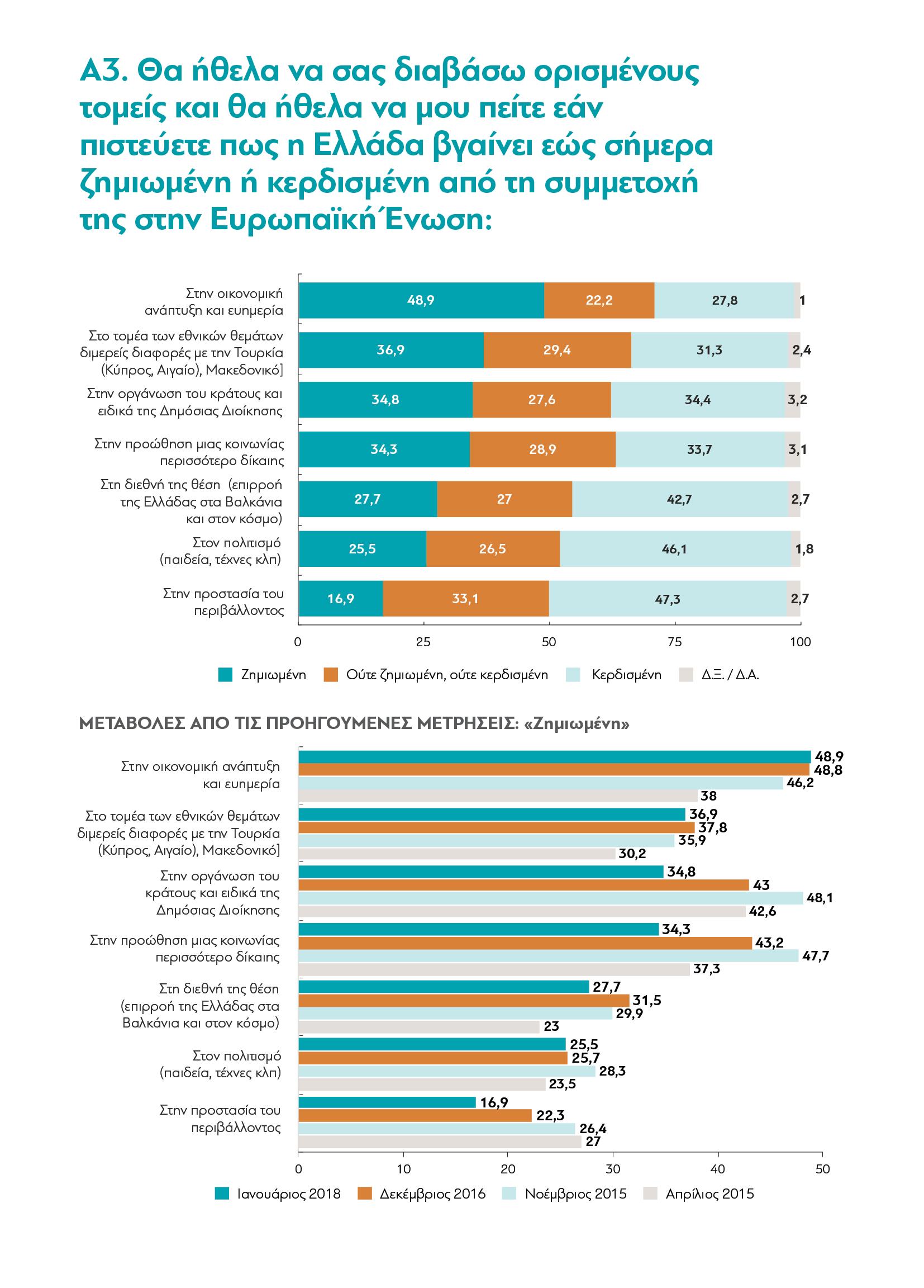 Τι Πιστεύουν Οι Έλληνες Το 2018