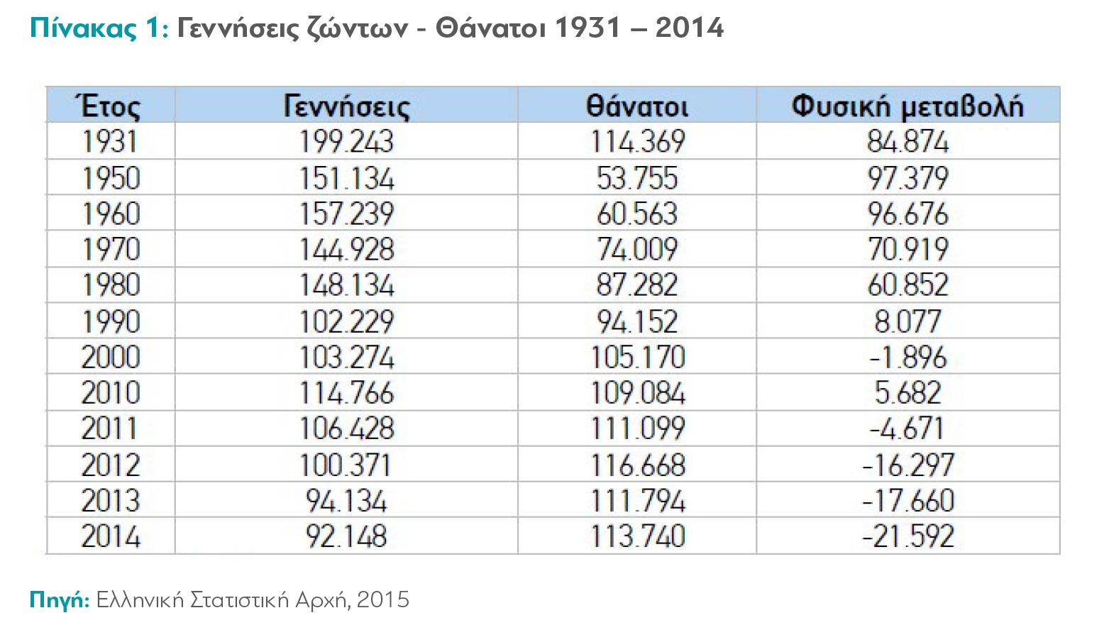 Δραματική αριθμητική ανατροπή φαίνεται πως πυροδότησε για τον πληθυσμό της Ελλάδας η οικονομική κρίση, που πλήττει από το 2010 τη χώρα.