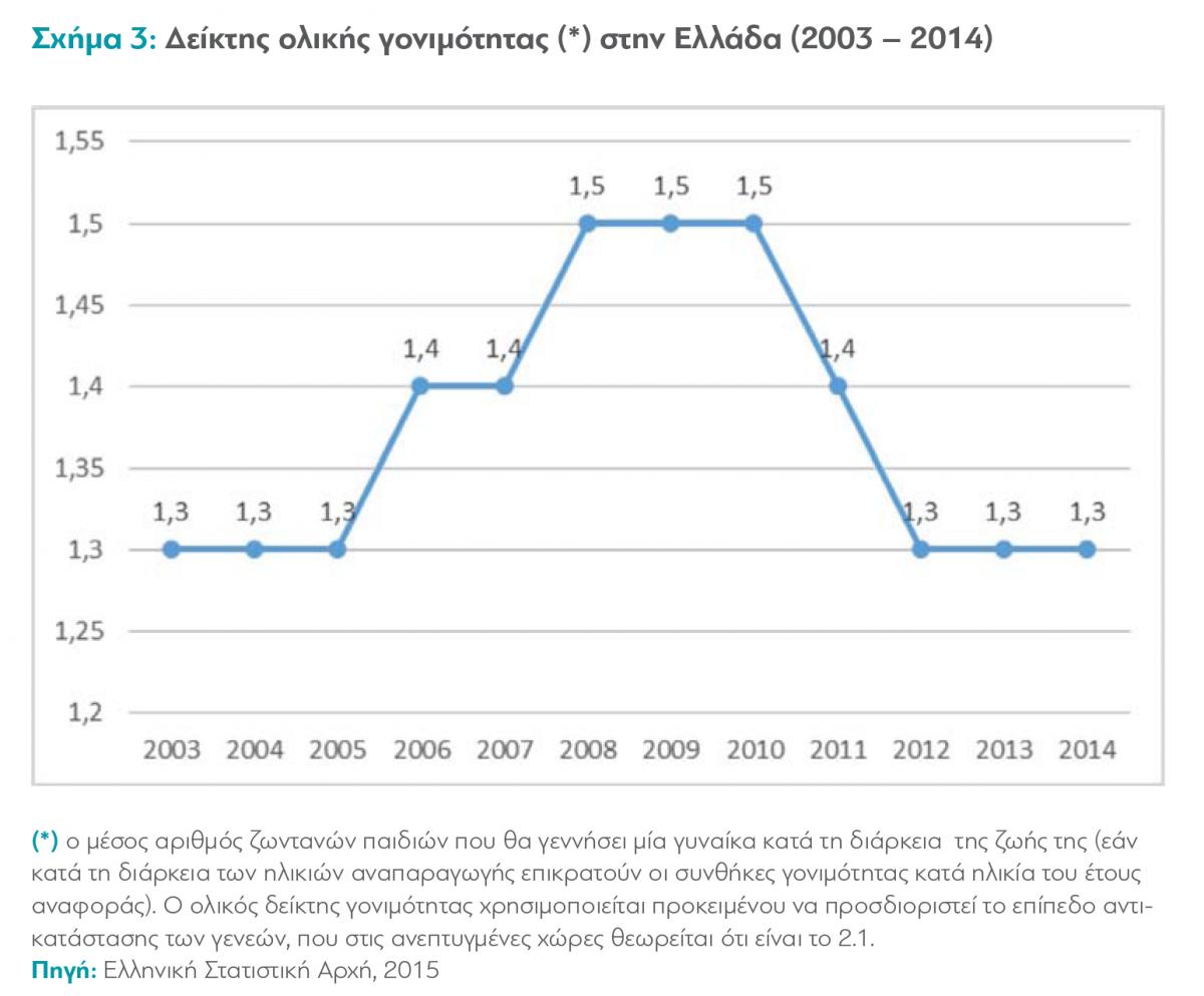 Το 2004, ο δείκτης ολικής γονιμότητας (αριθμός παιδιών ανά ζεύγος) ήταν μόλις 1,30, ενώ στην Ευρωπαϊκή Ένωση (Ε.Ε.), ο αντίστοιχος δείκτης ήταν 1,49. Αν και ο δείκτης παρουσίασε μία αύξηση κατά τα έτη 2008 – 2010 εν συνεχεία παρουσίασε πτωτική τάση και σταθεροποιήθηκε χαμηλά στο 1,3 κατά τα έτη 2012, 2013 και 2014