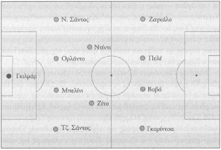 Το 4-2-4 της Βραζιλίας. Τελικός παγκοσμίου κυπέλλου εναντίον της Σουηδίας, 1958.