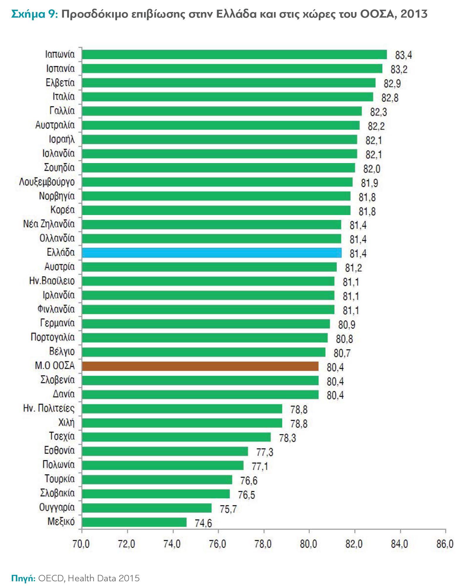 Συγκριτικά με το μέσο όρο των χωρών του ΟΟΣΑ, η Ελλάδα το 2013 παρουσίασε υψηλότερο προσδόκιμο επιβίωσης, 81,4 έτη έναντι 80,4 έτη του ΟΟΣΑ. Το υψηλότερο προσδόκιμο επιβίωσης παρουσιάζεται σε χώρες όπως η Ιαπωνία, η Ισπανία, η Ελβετία και η Γαλλία