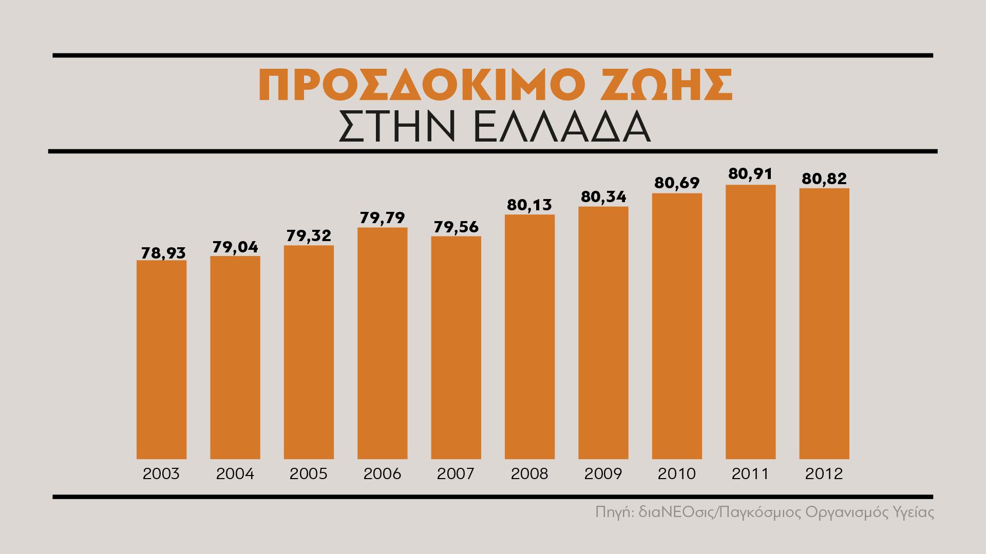 Τα δεδομένα για το προσδόκιμο ζωής στην Ελλάδα για το 2012, δεν διαφέρουν και πολύ από το προηγούμενο έτος, αφού ήταν 83 χρόνια για τις γυναίκες και 77,9 χρόνια για τους άντρες, παρουσιάζοντας πολύ μικρή μείωση από το 2011.