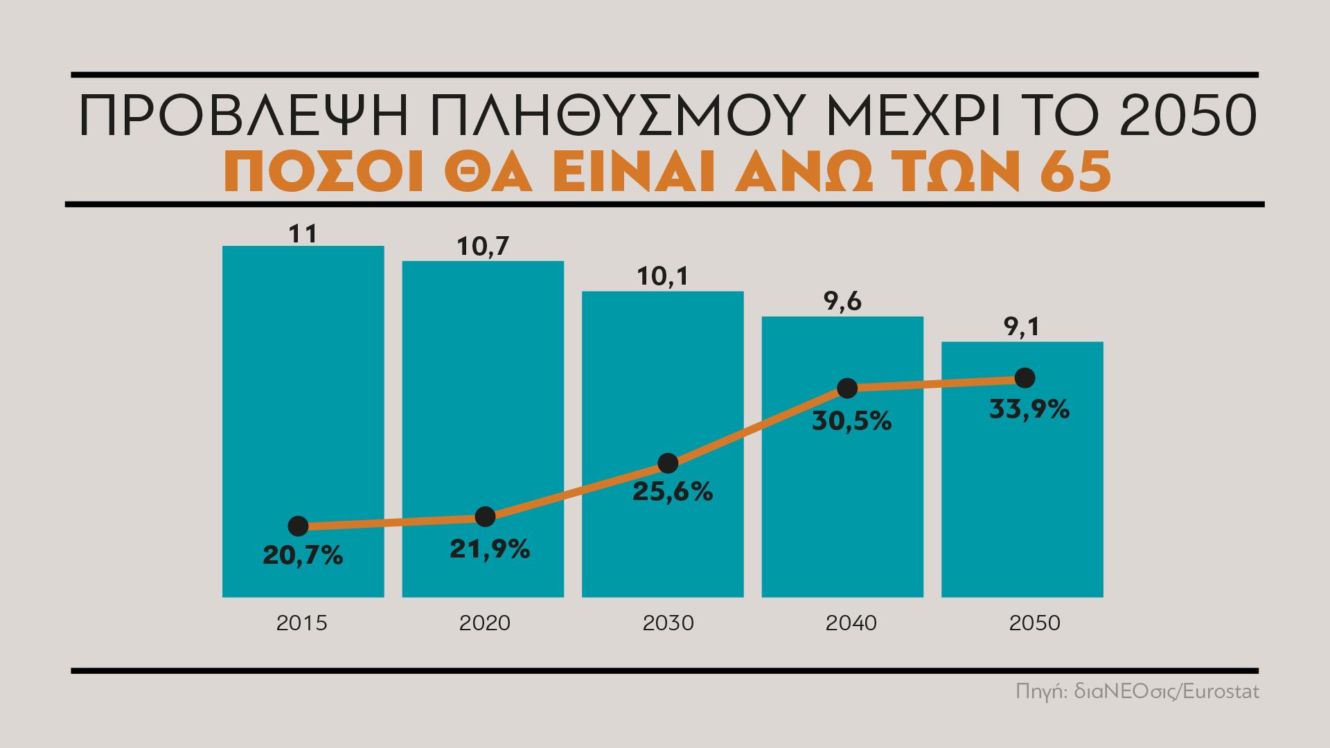 Το αρνητικό πρόσημο της φυσικής μεταβολής των τελευταίων ετών, εκτιμάται ότι θα συνεχιστεί και θα οδηγήσει σε σταδιακή μείωση τον συνολικό πληθυσμό της Ελλάδας μέχρι το 2050, όπως αποτυπώνεται στην τελευταία αναθεώρηση της Eurostat