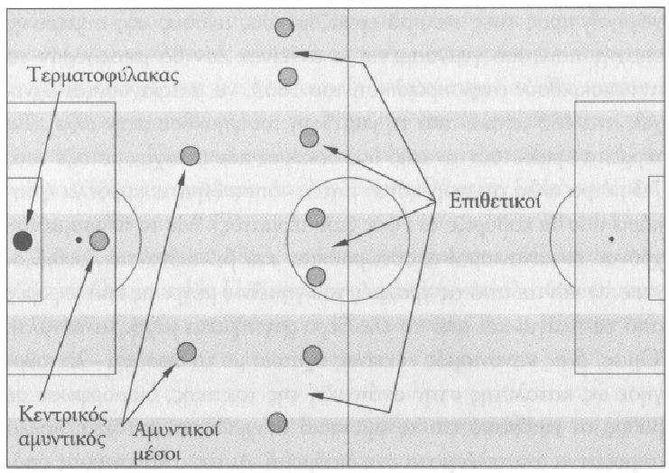 Αγωνιστικό σύστημα ομάδας ποδοσφαίρου, στις αρχές της δεκαετίας του 1870. Soccer Team Racing System, in the early 1870s.