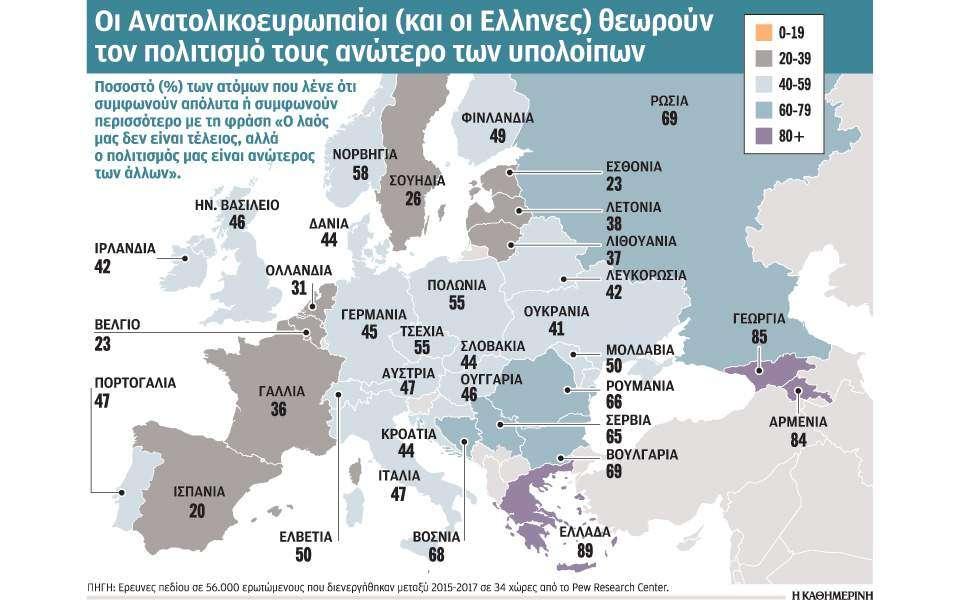 Έρευνα του αμερικανικoύ Pew Research Center, η οποία διενεργήθηκε την περίοδο 2015-2017 μεταξύ 56.000 ενηλίκων σε 34 κράτη της Δυτικής, Κεντρικής και Ανατολικής Ευρώπης.