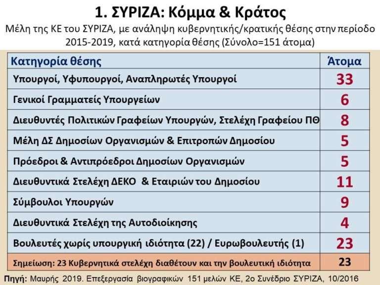 Διάγραμμα 1