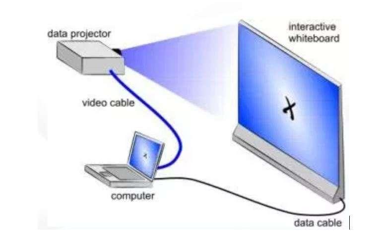 Σχήμα 1. Διαδραστικό σύστημα (Οικονόμου, 2012)