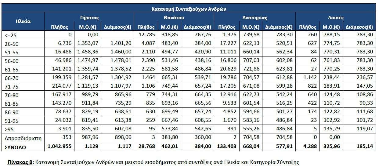 Οι συνταξιούχοι στην Ελλάδα (στατιστικά στοιχεία & πίνακες).