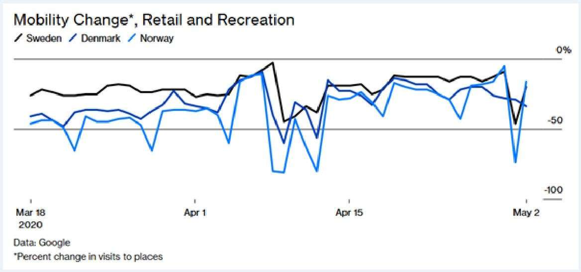Η Κεντρική Τράπεζα της Σουηδίας είναι πιο απαισιόδοξη, υπολογίζοντας την πτώση να κυμαίνεται μεταξύ 6,9%-9,1%.