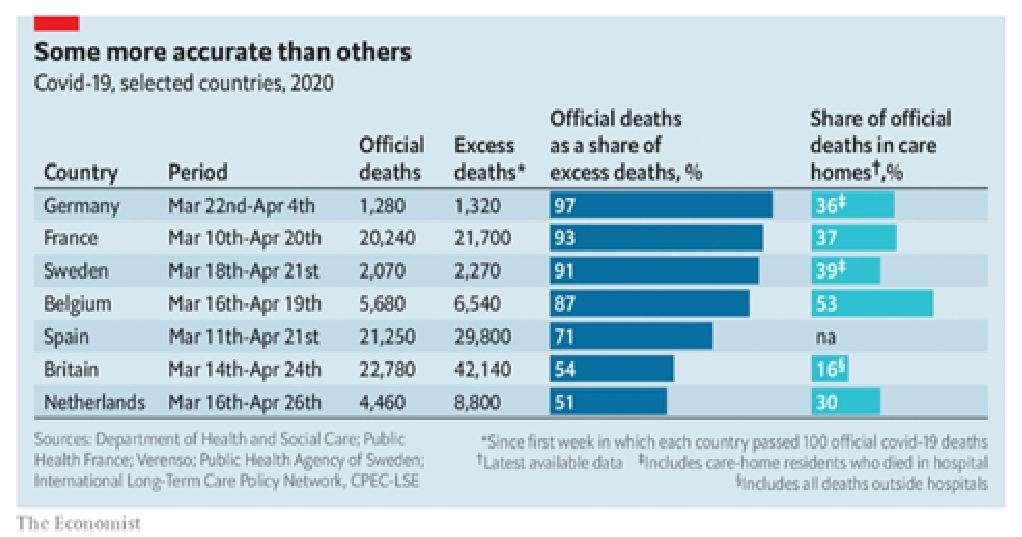 Η Αγγλία ή η Ολλανδία έχουν σχεδόν διπλάσιο αριθμό θανάτων από εκείνον που δηλώθηκε .